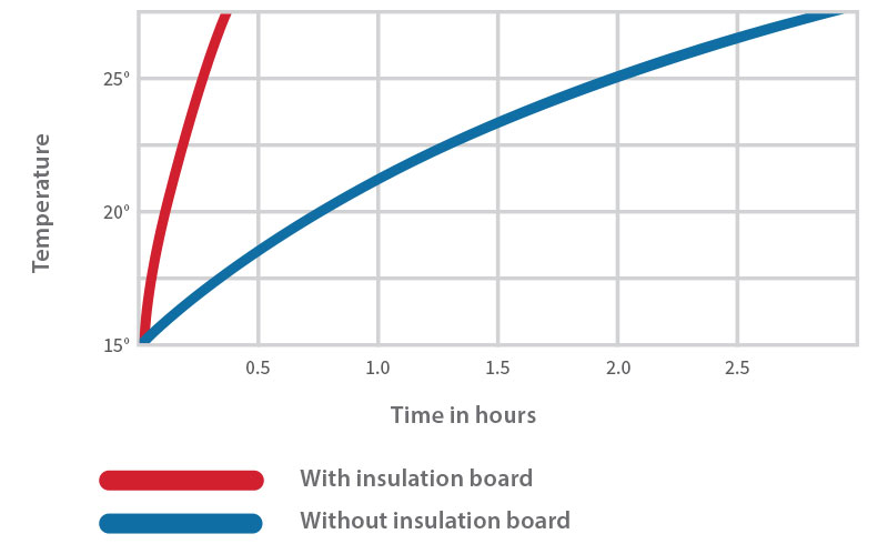 Underfloor heating heat up time
